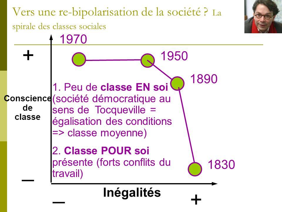 + _ Inégalités + _ 1830 1890 1950 1970 Conscience de classe Vers une re-bipolarisation de la société ? La spirale des classes sociales 1. Peu de class