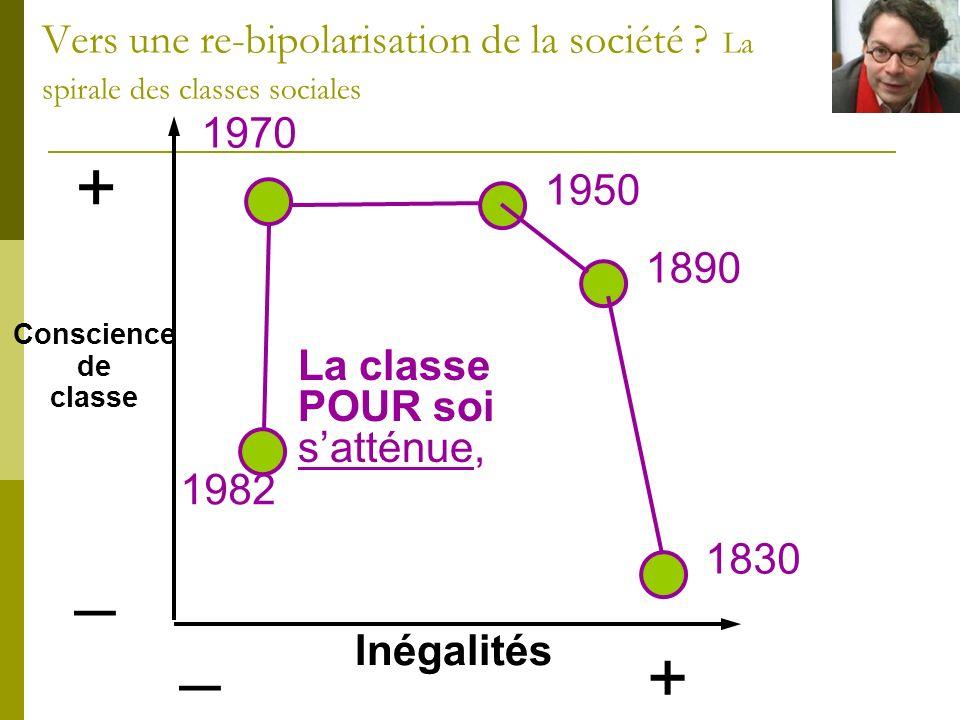+ _ Inégalités + _ 1830 1890 1950 1970 1982 La classe POUR soi satténue, Conscience de classe Vers une re-bipolarisation de la société ? La spirale de