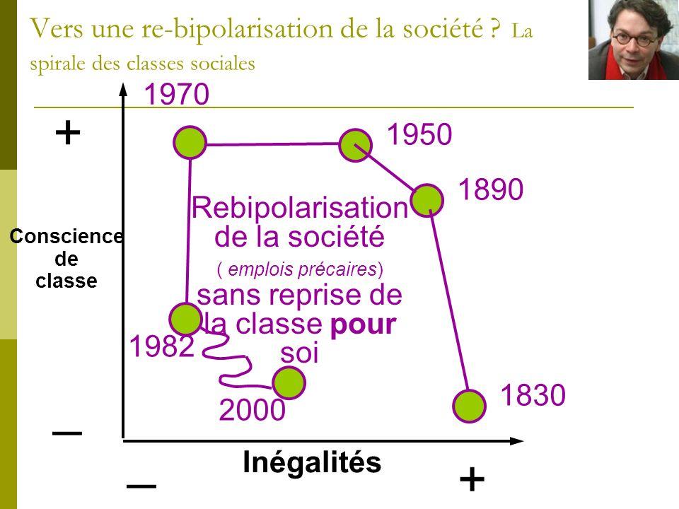 + _ Inégalités + _ 1830 1890 1950 1970 1982 2000 Conscience de classe Rebipolarisation de la société ( emplois précaires) sans reprise de la classe po