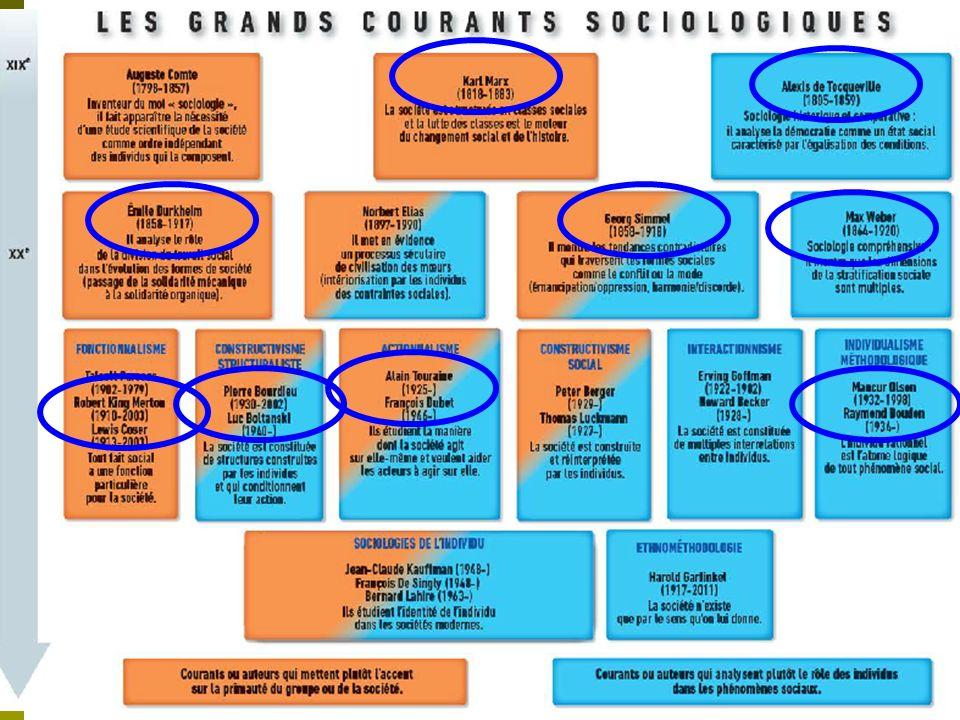 I/ Comment les sociologues rendent-ils compte de la structure sociale .