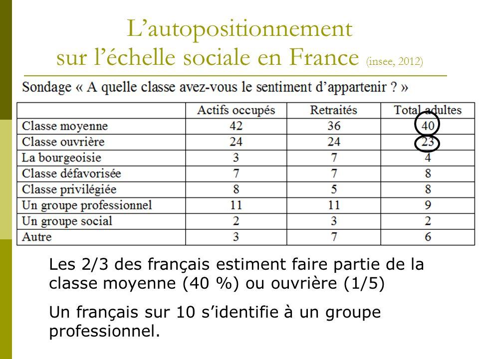 Lautopositionnement sur léchelle sociale en France (insee, 2012) Les 2/3 des français estiment faire partie de la classe moyenne (40 %) ou ouvrière (1