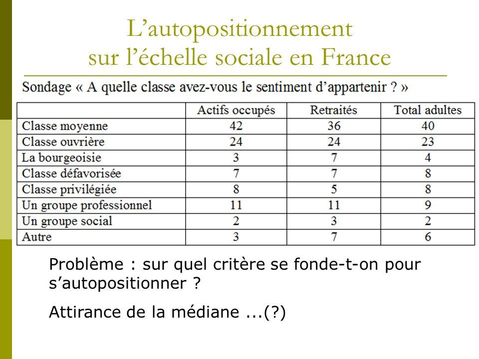 Lautopositionnement sur léchelle sociale en France Problème : sur quel critère se fonde-t-on pour sautopositionner ? Attirance de la médiane...(?)