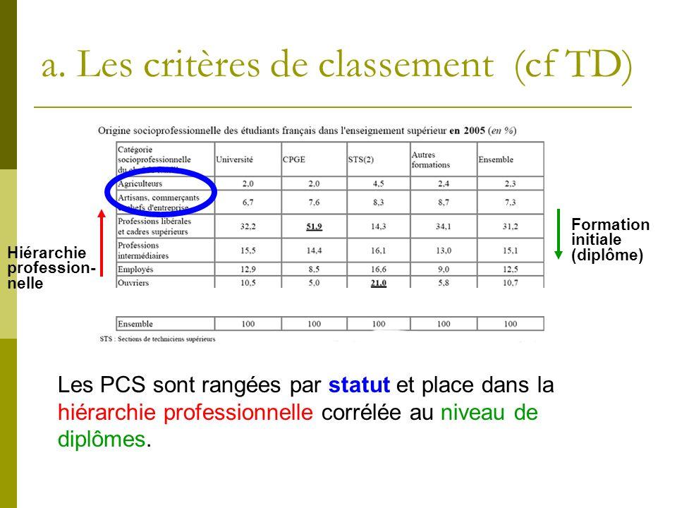 Les PCS sont rangées par statut et place dans la hiérarchie professionnelle corrélée au niveau de diplômes. Hiérarchie profession- nelle Formation ini