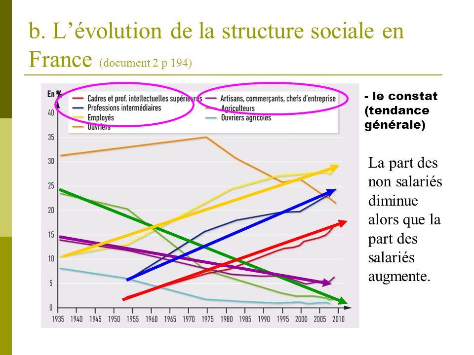 b. Lévolution de la structure sociale en France (document 2 p 194) - le constat (tendance générale) La part des non salariés diminue alors que la part