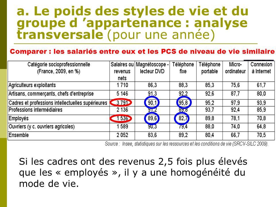 a. Le poids des styles de vie et du groupe d appartenance : analyse transversale (pour une année) Comparer : les salariés entre eux et les PCS de nive