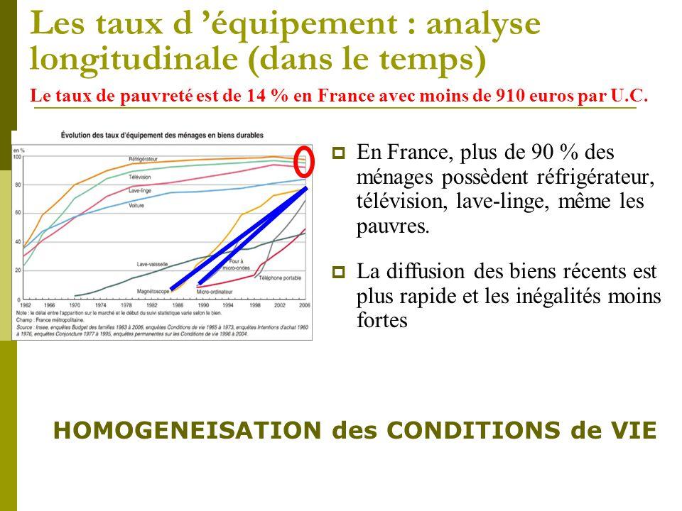 Les taux d équipement : analyse longitudinale (dans le temps) En France, plus de 90 % des ménages possèdent réfrigérateur, télévision, lave-linge, mêm