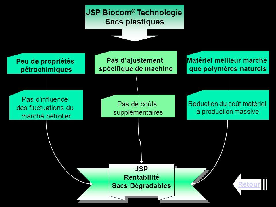 JSP Biocom ® Technologie Sacs plastiques Réduction du coût matériel à production massive Peu de propriétés pétrochimiques Pas dinfluence des fluctuati