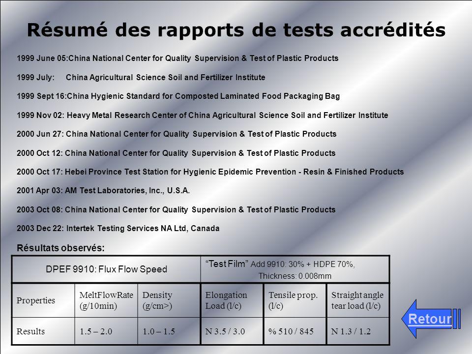 Résumé des rapports de tests accrédités Retour Properties MeltFlowRate (g/10min) Density (g/cm>) Results1.5 – 2.01.0 – 1.5 Elongation Load (l/c) N 3.5