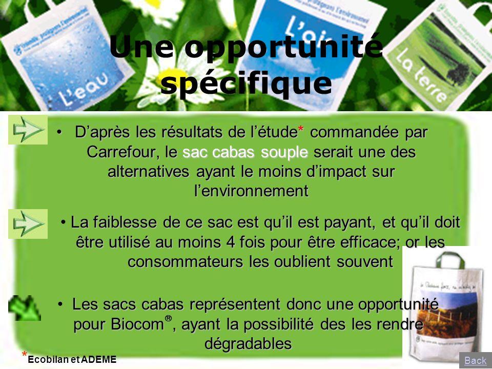 Une opportunité spécifique Daprès les résultats de létude* commandée par Carrefour, le sac cabas souple serait une des alternatives ayant le moins dim