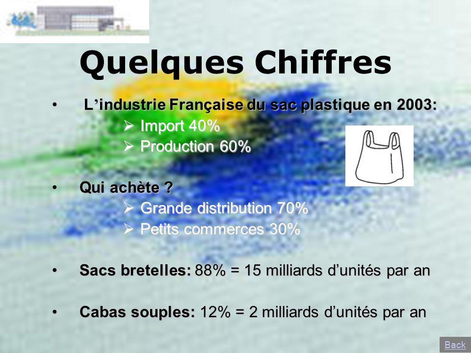 Quelques Chiffres L industrie Française du sac plastique en 2003: L industrie Française du sac plastique en 2003: Import 40% Import 40% Production 60%