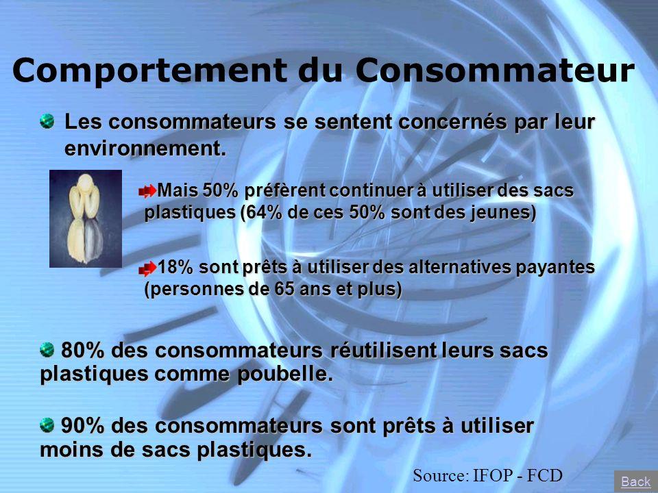 Comportement du Consommateur Les consommateurs se sentent concernés par leur environnement. Mais 50% préfèrent continuer à utiliser des sacs plastique