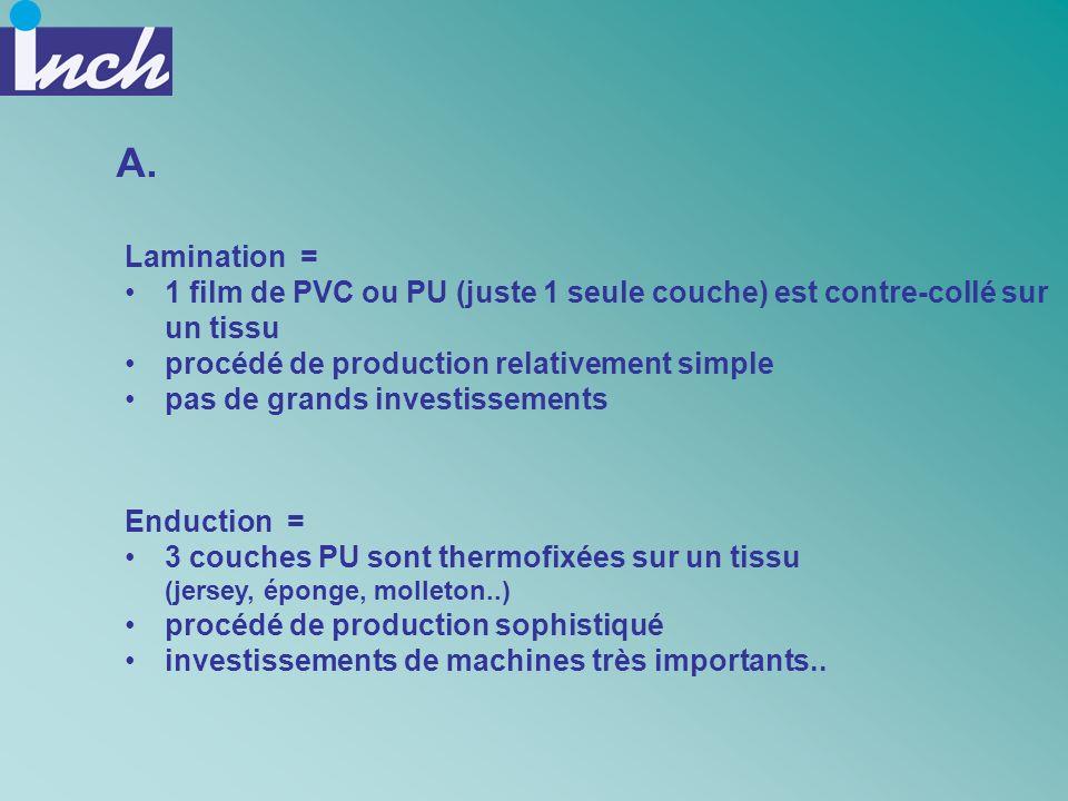 A. Lamination = 1 film de PVC ou PU (juste 1 seule couche) est contre-collé sur un tissu procédé de production relativement simple pas de grands inves