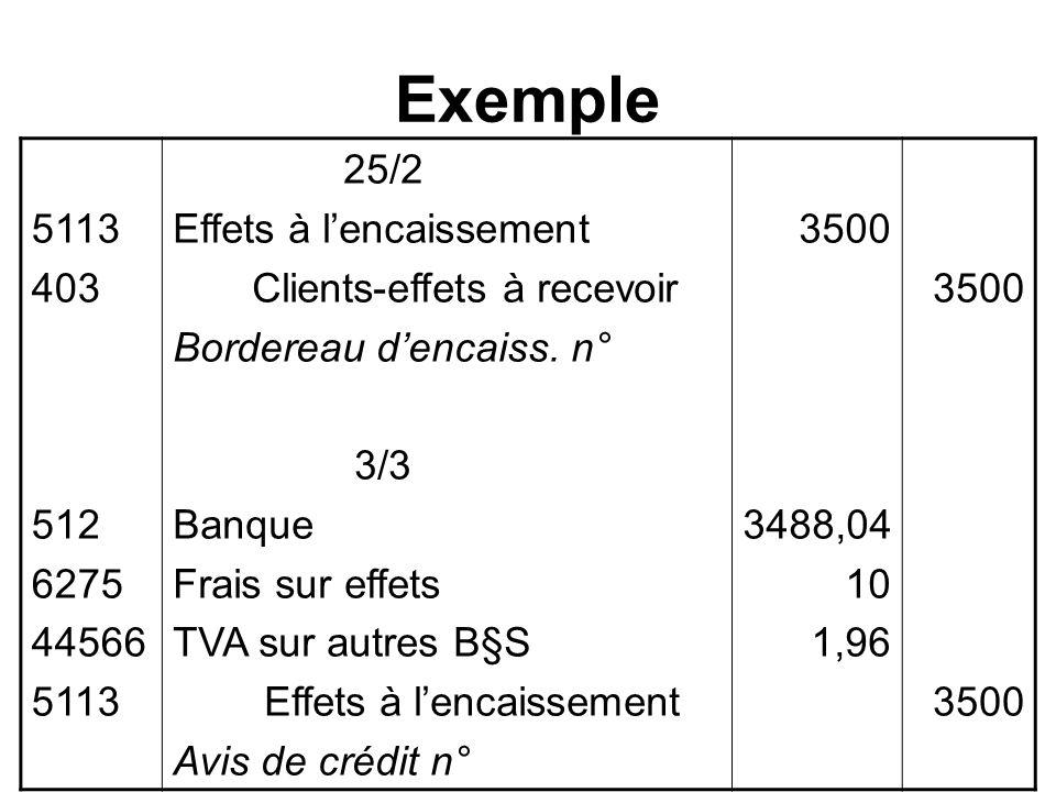 Exemple 5113 403 512 6275 44566 5113 25/2 Effets à lencaissement Clients-effets à recevoir Bordereau dencaiss. n° 3/3 Banque Frais sur effets TVA sur