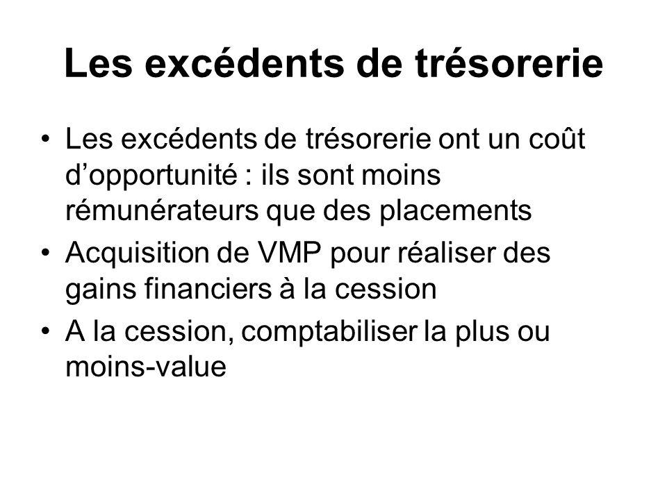 Les excédents de trésorerie Les excédents de trésorerie ont un coût dopportunité : ils sont moins rémunérateurs que des placements Acquisition de VMP