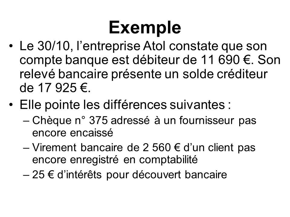 Exemple Le 30/10, lentreprise Atol constate que son compte banque est débiteur de 11 690. Son relevé bancaire présente un solde créditeur de 17 925. E