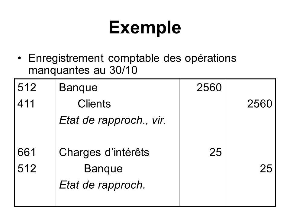Exemple Enregistrement comptable des opérations manquantes au 30/10 512 411 661 512 Banque Clients Etat de rapproch., vir. Charges dintérêts Banque Et