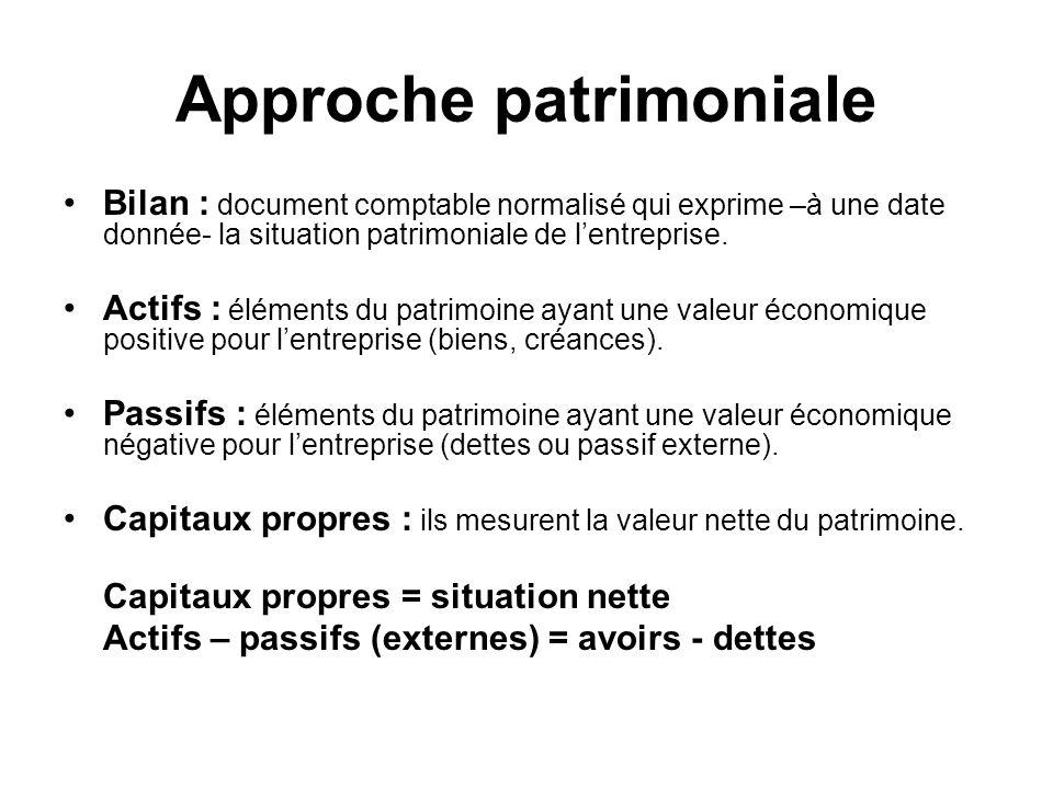 Approche patrimoniale Bilan : document comptable normalisé qui exprime –à une date donnée- la situation patrimoniale de lentreprise. Actifs : éléments
