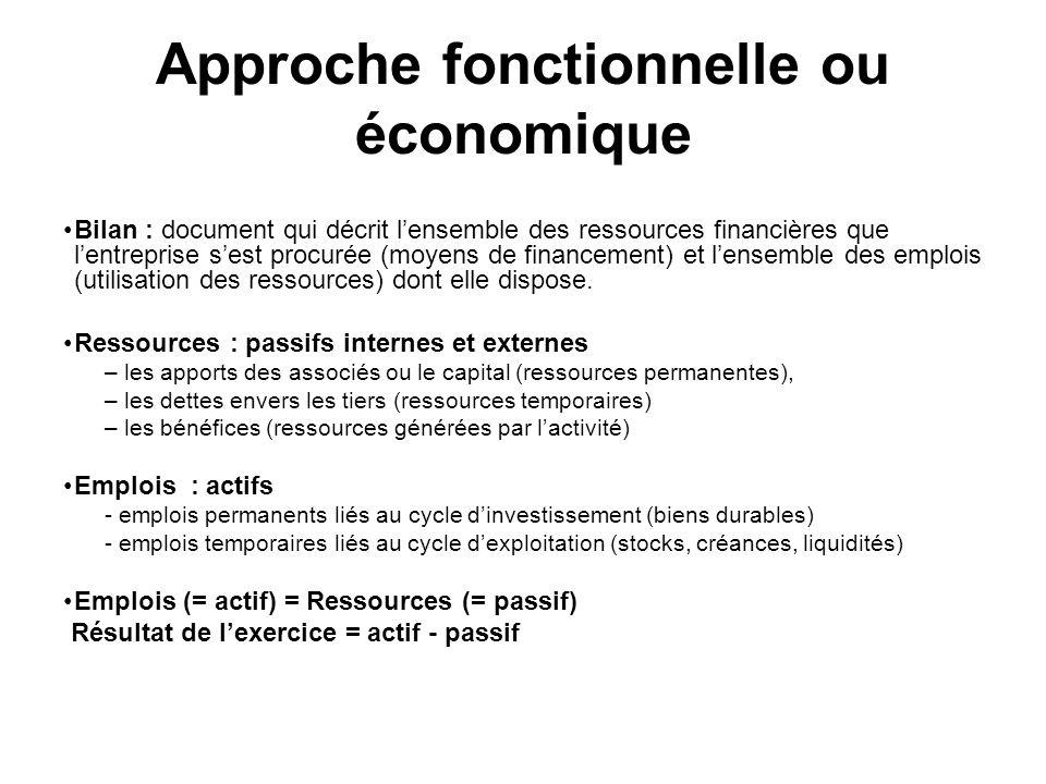 Approche fonctionnelle ou économique Bilan : document qui décrit lensemble des ressources financières que lentreprise sest procurée (moyens de finance