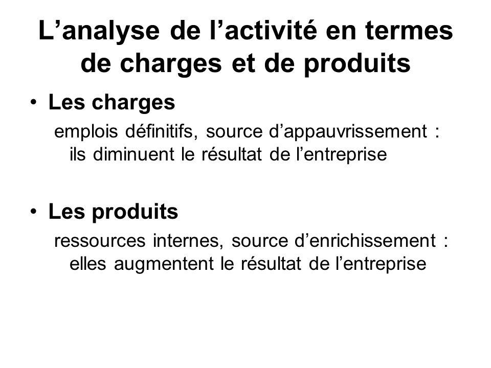 Lanalyse de lactivité en termes de charges et de produits Les charges emplois définitifs, source dappauvrissement : ils diminuent le résultat de lentr