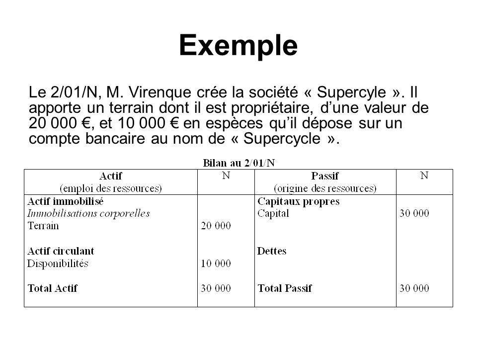 Exemple Le 2/01/N, M. Virenque crée la société « Supercyle ». Il apporte un terrain dont il est propriétaire, dune valeur de 20 000, et 10 000 en espè