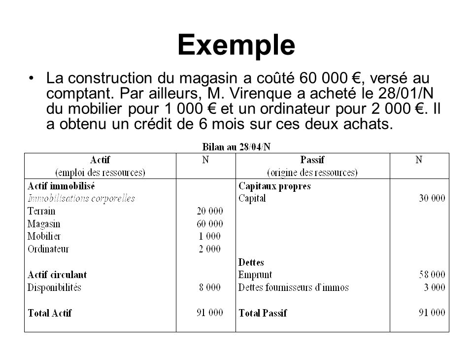 Exemple La construction du magasin a coûté 60 000, versé au comptant. Par ailleurs, M. Virenque a acheté le 28/01/N du mobilier pour 1 000 et un ordin