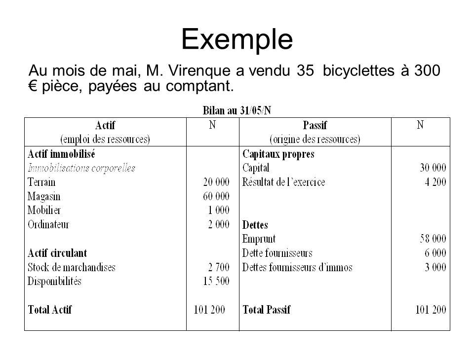 Exemple Au mois de mai, M. Virenque a vendu 35 bicyclettes à 300 pièce, payées au comptant.