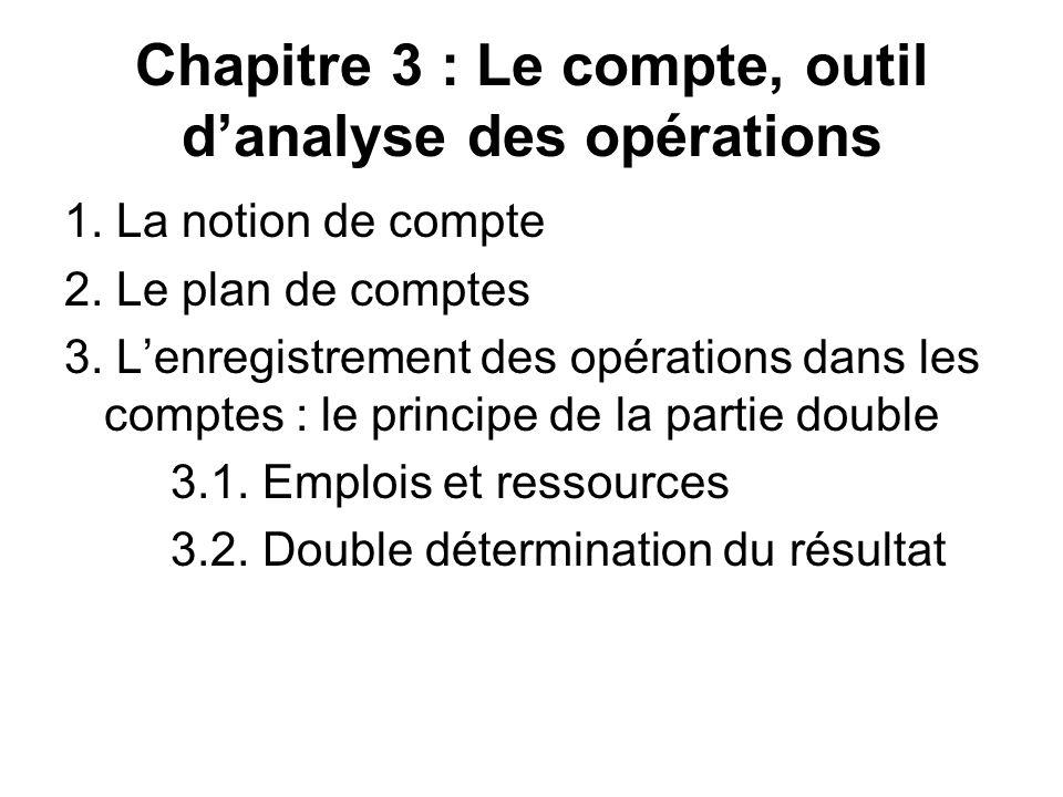 Chapitre 3 : Le compte, outil danalyse des opérations 1. La notion de compte 2. Le plan de comptes 3. Lenregistrement des opérations dans les comptes