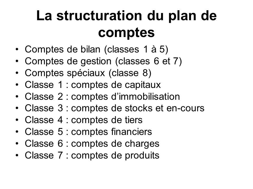 La structuration du plan de comptes Comptes de bilan (classes 1 à 5) Comptes de gestion (classes 6 et 7) Comptes spéciaux (classe 8) Classe 1 : compte