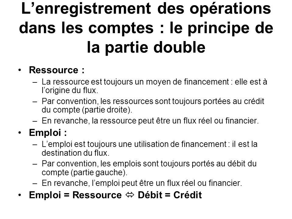 Lenregistrement des opérations dans les comptes : le principe de la partie double Ressource : –La ressource est toujours un moyen de financement : ell