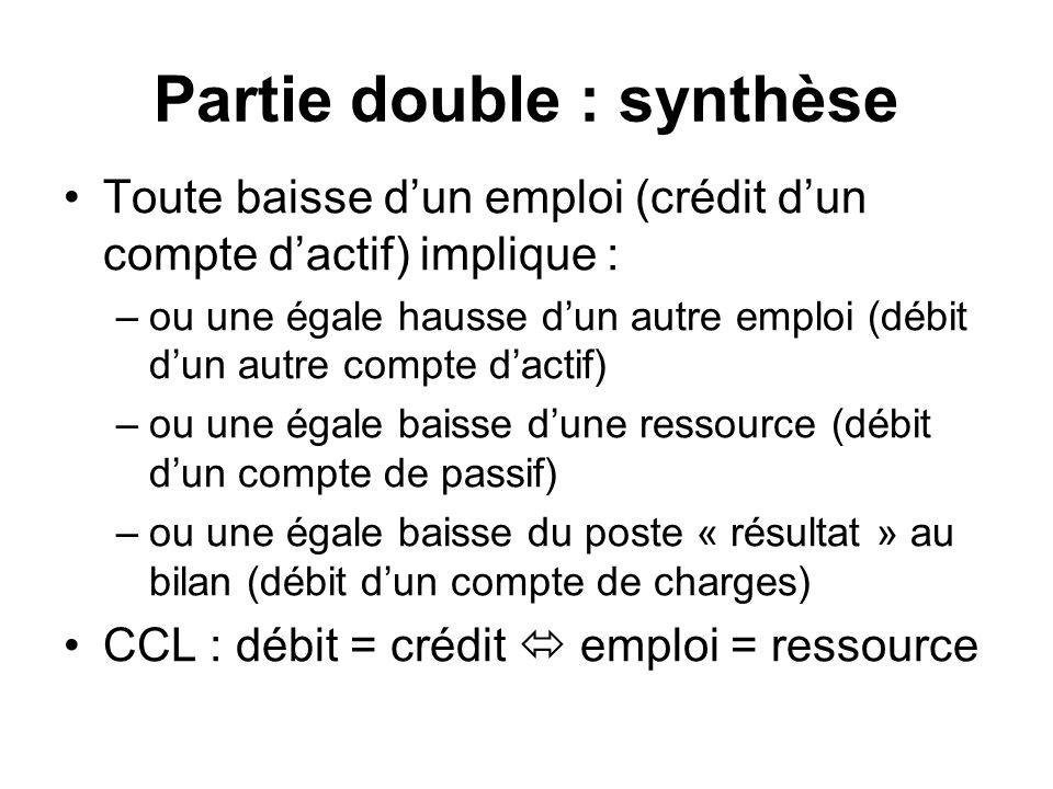 Partie double : synthèse Toute baisse dun emploi (crédit dun compte dactif) implique : –ou une égale hausse dun autre emploi (débit dun autre compte d