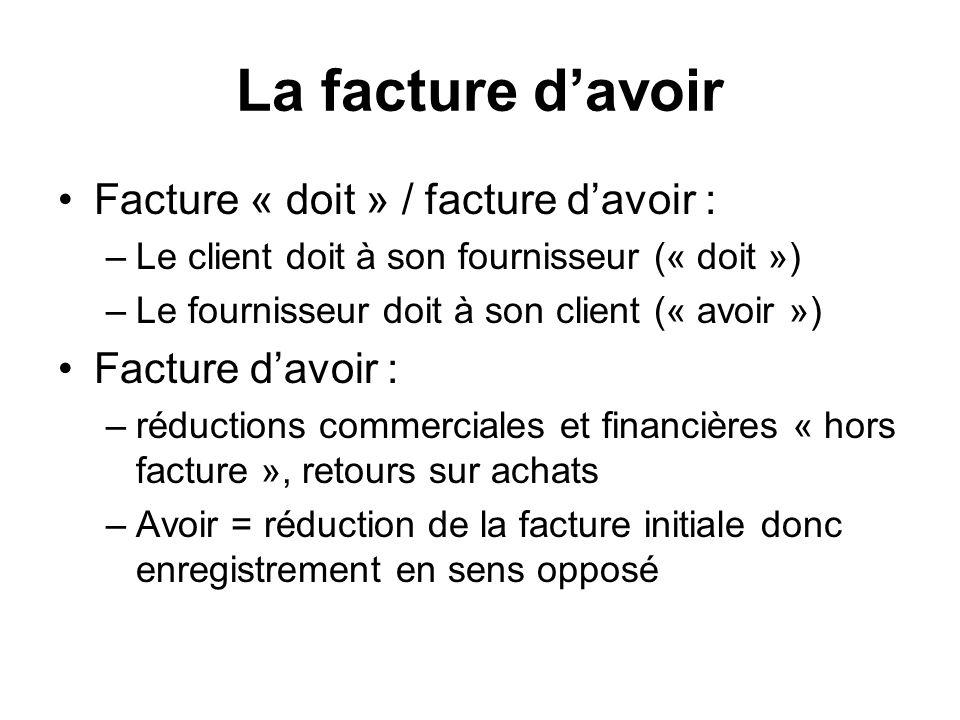 La facture davoir Facture « doit » / facture davoir : –Le client doit à son fournisseur (« doit ») –Le fournisseur doit à son client (« avoir ») Factu