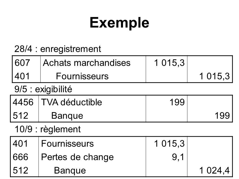 Exemple 28/4 : enregistrement 9/5 : exigibilité 10/9 : règlement 607 401 Achats marchandises Fournisseurs 1 015,3 4456 512 TVA déductible Banque 199 4