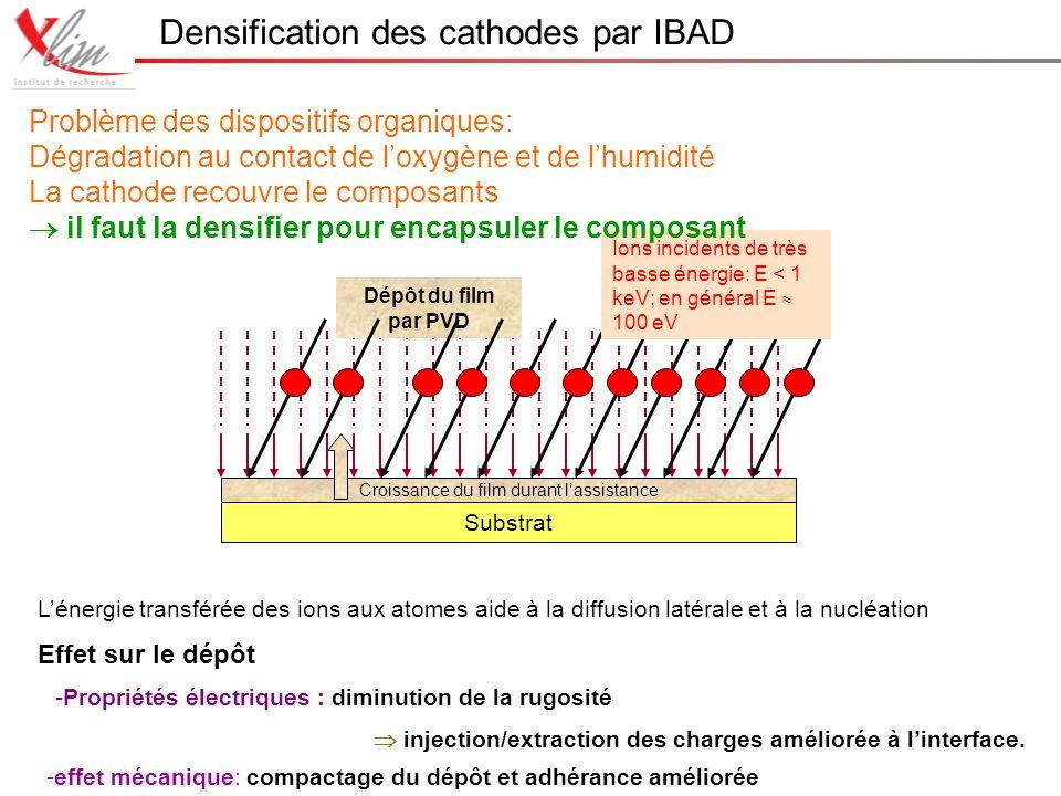 Densification des cathodes par IBAD Substrat Croissance du film durant lassistance Dépôt du film par PVD Ions incidents de très basse énergie: E < 1 keV; en général E 100 eV Lénergie transférée des ions aux atomes aide à la diffusion latérale et à la nucléation Effet sur le dépôt -effet mécanique: compactage du dépôt et adhérance améliorée -Propriétés électriques : diminution de la rugosité injection/extraction des charges améliorée à linterface.
