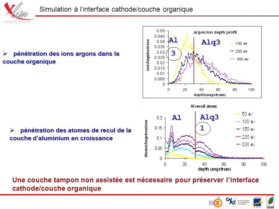 pénétration des ions argons dans la couche organique pénétration des ions argons dans la couche organique pénétration des atomes de recul de la couche daluminium en croissance pénétration des atomes de recul de la couche daluminium en croissance 1 Al Alq3 Atome\Angstrom\ion 3 Al Alq3 ion\Angstrom\ion Une couche tampon non assistée est nécessaire pour préserver linterface cathode/couche organique Simulation à linterface cathode/couche organique