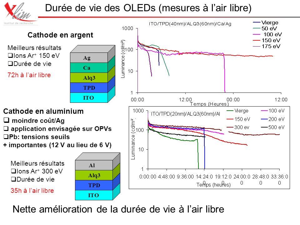 Durée de vie des OLEDs (mesures à lair libre) ITO TPD Alq3 Ca Ag Cathode en argent ITO TPD Alq3 Al Cathode en aluminium moindre coût/Ag application envisagée sur OPVs Pb: tensions seuils + importantes (12 V au lieu de 6 V) Nette amélioration de la durée de vie à lair libre Meilleurs résultats Ions Ar + 150 eV Durée de vie 72h à lair libre Meilleurs résultats Ions Ar + 300 eV Durée de vie 35h à lair libre