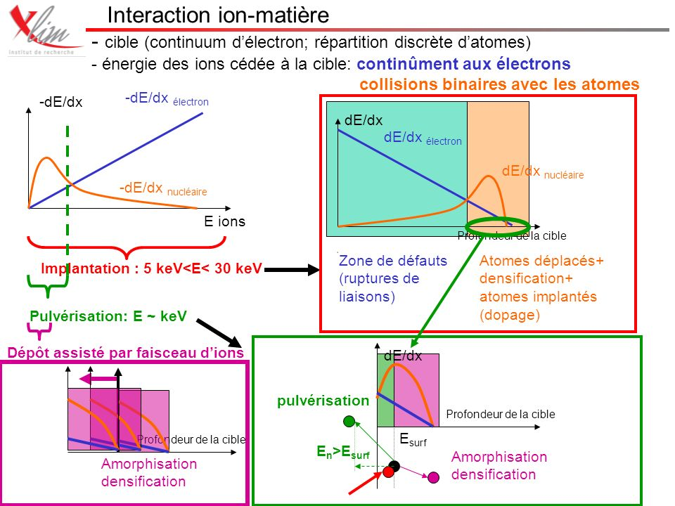 Interaction ion-matière - cible (continuum délectron; répartition discrète datomes) - énergie des ions cédée à la cible: continûment aux électrons collisions binaires avec les atomes -dE/dx E ions -dE/dx électron -dE/dx nucléaire dE/dx Profondeur de la cible dE/dx électron dE/dx nucléaire Atomes déplacés+ densification+ atomes implantés (dopage) Zone de défauts (ruptures de liaisons) Implantation : 5 keV<E< 30 keV Pulvérisation: E ~ keV Profondeur de la cible dE/dx E surf E n >E surf pulvérisation Amorphisation densification Dépôt assisté par faisceau dions Profondeur de la cible Amorphisation densification