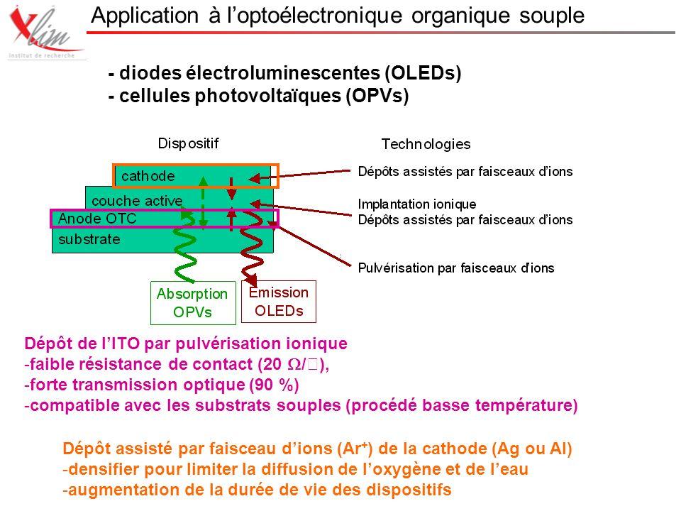 Application à loptoélectronique organique souple - diodes électroluminescentes (OLEDs) - cellules photovoltaïques (OPVs) Dépôt de lITO par pulvérisation ionique -faible résistance de contact (20 /), -forte transmission optique (90 %) -compatible avec les substrats souples (procédé basse température) Dépôt assisté par faisceau dions (Ar + ) de la cathode (Ag ou Al) -densifier pour limiter la diffusion de loxygène et de leau -augmentation de la durée de vie des dispositifs