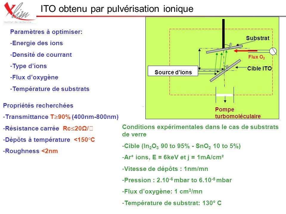 ITO obtenu par pulvérisation ionique Propriétés recherchées -Transmittance T 90% (400nm-800nm) -Résistance carrée Rc 20Ω/ -Dépôts à température <150°C -Roughness <2nm Conditions expérimentales dans le cas de substrats de verre -Cible (In 2 O 3 90 to 95% - SnO 2 10 to 5%) -Ar + ions, E = 6keV et j = 1mA/cm² -Vitesse de dépôts : 1nm/mn -Pression : 2.10 -6 mbar to 6.10 -5 mbar -Flux doxygène: 1 cm 3 /mn -Température de substrat: 130° C Paramètres à optimiser: -Energie des ions -Densité de courrant -Type dions -Flux doxygène -Température de substrats Source dions Substrat Cible ITO Pompe turbomoléculaire Flux O 2
