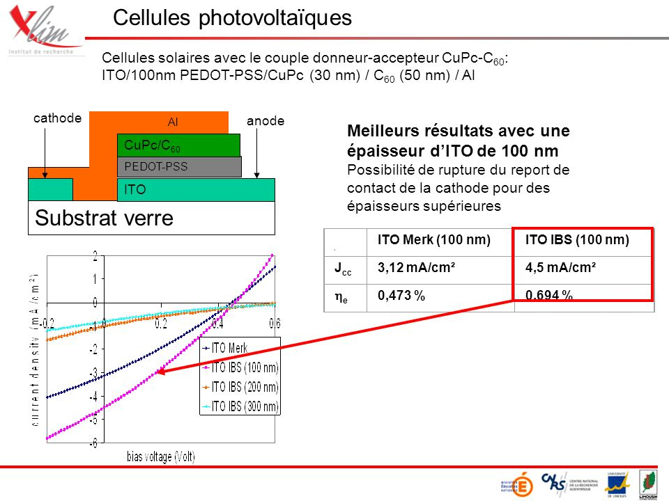 Cellules photovoltaïques Cellules solaires avec le couple donneur-accepteur CuPc-C 60 : ITO/100nm PEDOT-PSS/CuPc (30 nm) / C 60 (50 nm) / Al Meilleurs résultats avec une épaisseur dITO de 100 nm Possibilité de rupture du report de contact de la cathode pour des épaisseurs supérieures ITO Merk (100 nm)ITO IBS (100 nm) J cc 3,12 mA/cm²4,5 mA/cm² e 0,473 %0,694 % Al Substrat verre ITO PEDOT-PSS CuPc/C 60 cathode anode