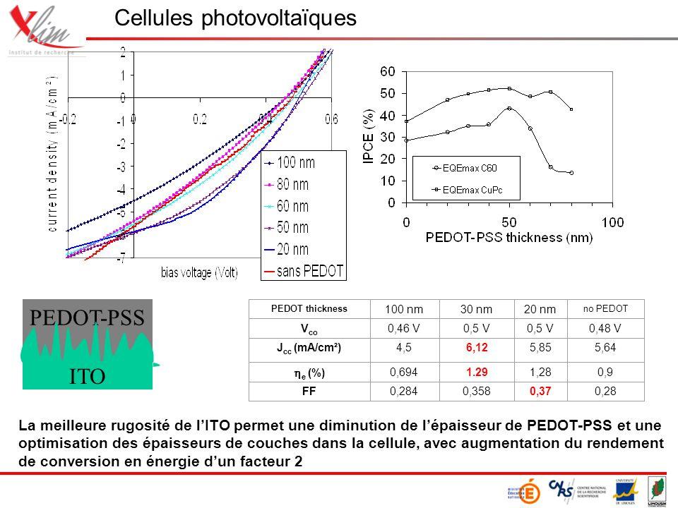 La meilleure rugosité de lITO permet une diminution de lépaisseur de PEDOT-PSS et une optimisation des épaisseurs de couches dans la cellule, avec augmentation du rendement de conversion en énergie dun facteur 2 PEDOT thickness 100 nm30 nm20 nm no PEDOT V co 0,46 V0,5 V 0,48 V J cc (mA/cm²)4,56,125,855,64 e (%) 0,6941.291,280,9 FF0,2840,3580,370,28 Cellules photovoltaïques PEDOT-PSS ITO