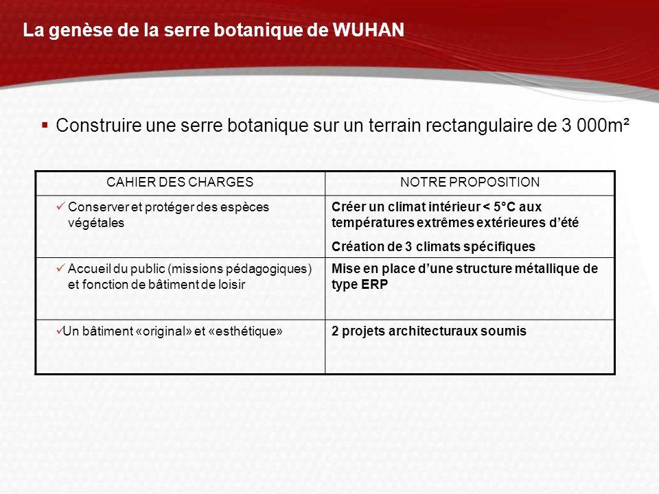 La genèse de la serre botanique de WUHAN Construire une serre botanique sur un terrain rectangulaire de 3 000m² CAHIER DES CHARGESNOTRE PROPOSITION Co
