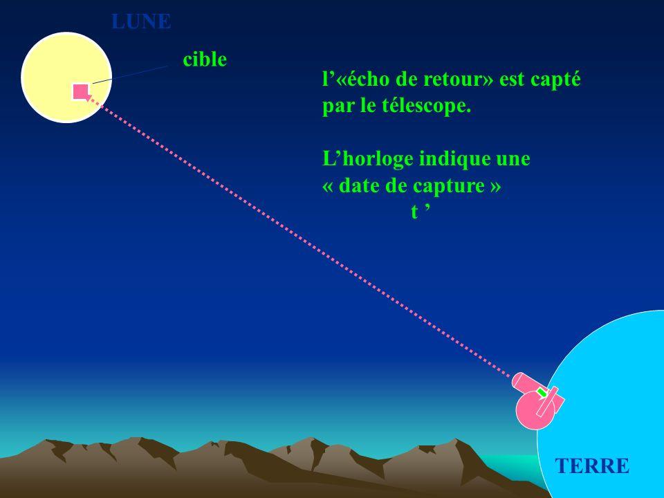 LUNE TERRE cible l«écho de retour» est capté par le télescope. Lhorloge indique une « date de capture » t