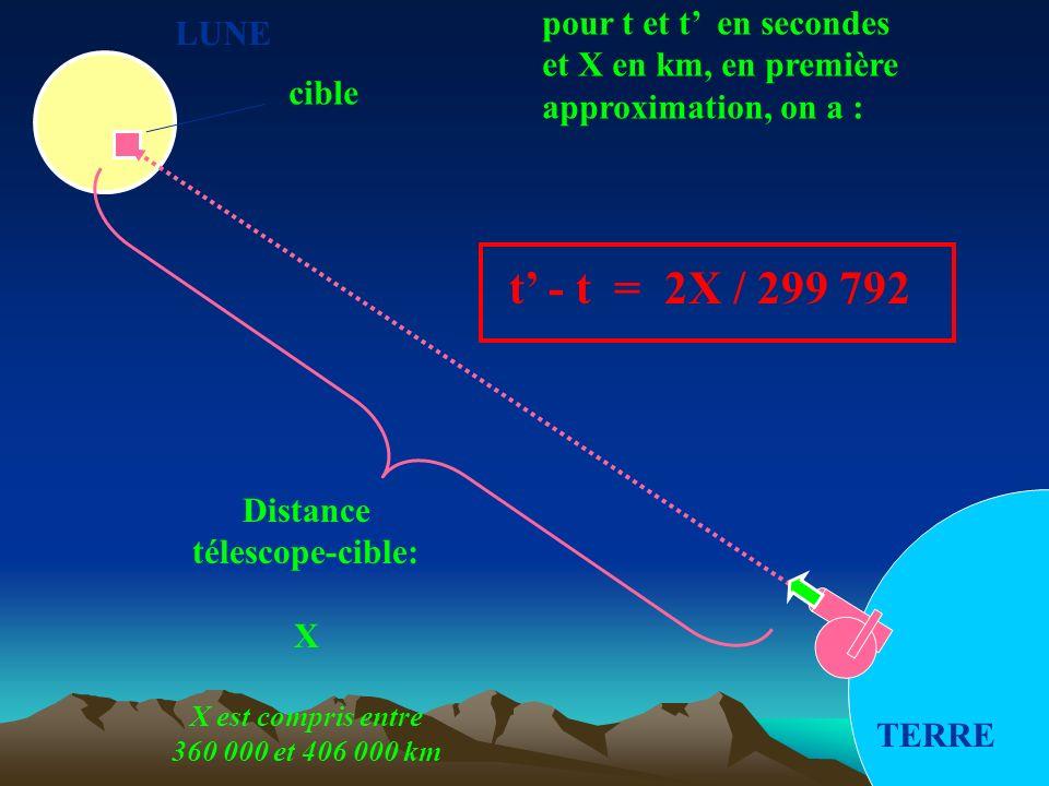 LUNE TERRE cible Distance télescope-cible: X X est compris entre 360 000 et 406 000 km t - t = 2X / 299 792 pour t et t en secondes et X en km, en pre