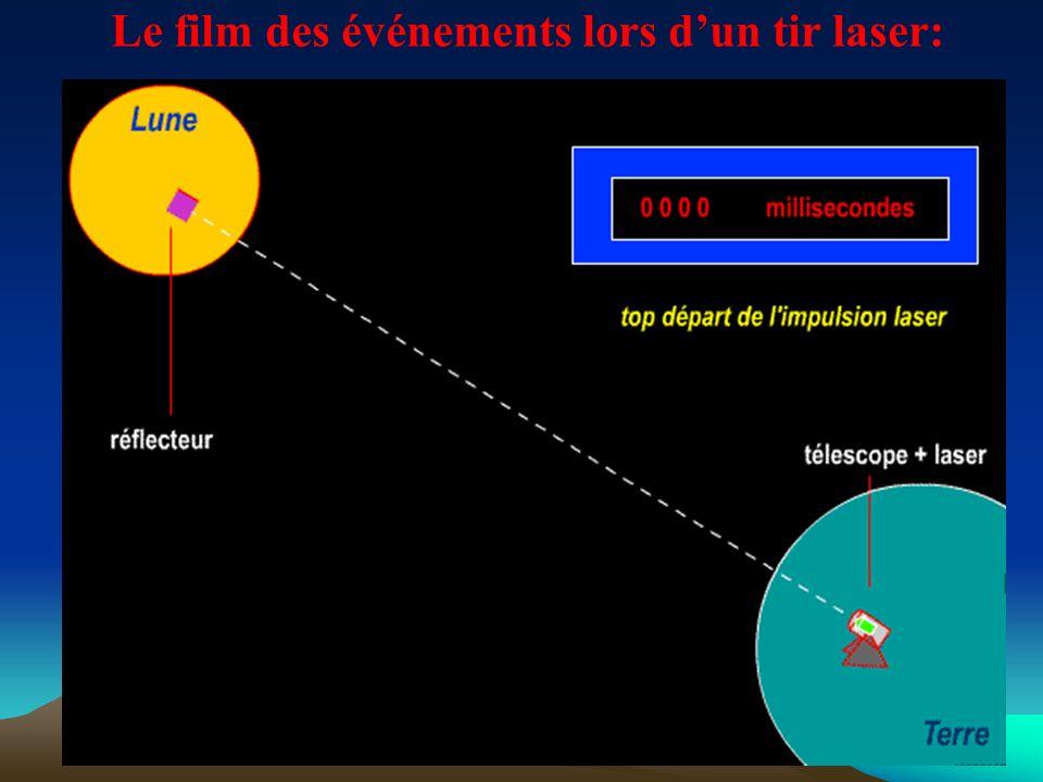 Le film des événements lors dun tir laser: