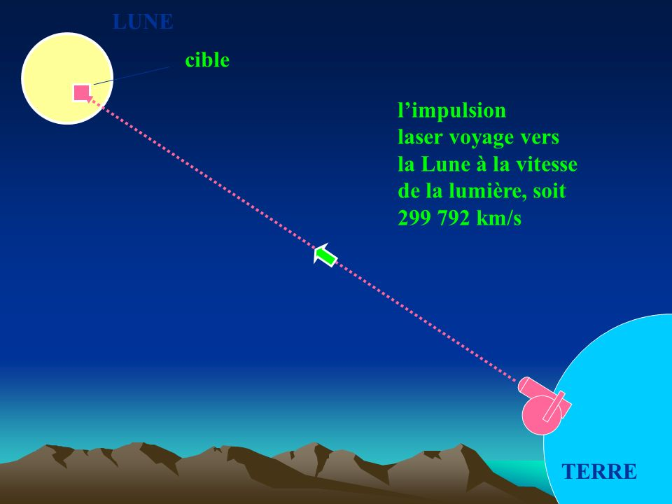 LUNE TERRE cible limpulsion laser voyage vers la Lune à la vitesse de la lumière, soit 299 792 km/s