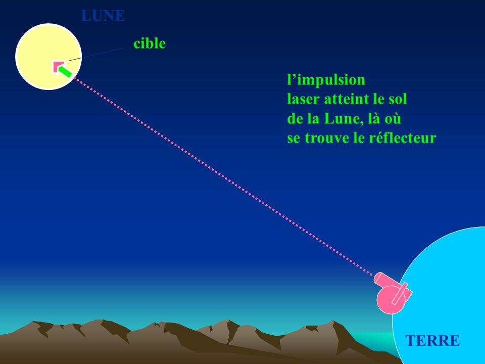 LUNE TERRE cible limpulsion laser atteint le sol de la Lune, là où se trouve le réflecteur