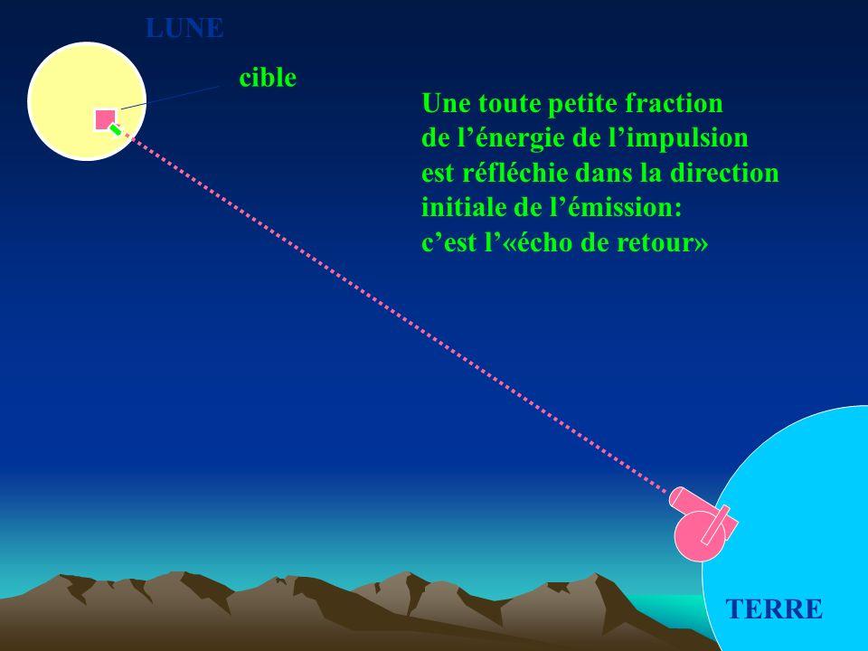 LUNE TERRE cible Une toute petite fraction de lénergie de limpulsion est réfléchie dans la direction initiale de lémission: cest l«écho de retour»