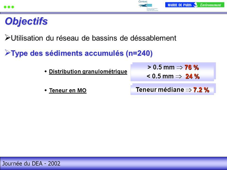 Journée du DEA - 2002 > 0.5 mm 76 % > 0.5 mm 76 % < 0.5 mm 24 % < 0.5 mm 24 % > 0.5 mm 76 % > 0.5 mm 76 % < 0.5 mm 24 % < 0.5 mm 24 % Teneur en MO Ten