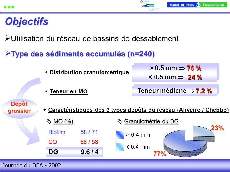 Journée du DEA - 2002 > 0.5 mm 76 % > 0.5 mm 76 % < 0.5 mm 24 % < 0.5 mm 24 % > 0.5 mm 76 % > 0.5 mm 76 % < 0.5 mm 24 % < 0.5 mm 24 % Distribution granulométrique Teneur en MO Teneur médiane 7.2 % Utilisation du réseau de bassins de déssablement Type des sédiments accumulés (n=240) 77% 23% 0.4 mm > 0.4 mm Granulométrie du DG Granulométrie du DG Caractéristiques des 3 types dépôts du réseau (Ahyerre / Chebbo) BiofilmCODG 58 / 71 68 / 58 9.6 / 4 MO (%) MO (%) DG 9.6 / 4 Dépôt grossier Objectifs