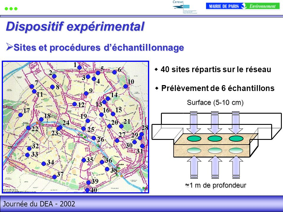 Journée du DEA - 2002 Sites et procédures déchantillonnage Sites et procédures déchantillonnage Dispositif expérimental 40 sites répartis sur le réseau Prélèvement de 6 échantillons 1 m de profondeur 1 m de profondeur Surface (5-10 cm)